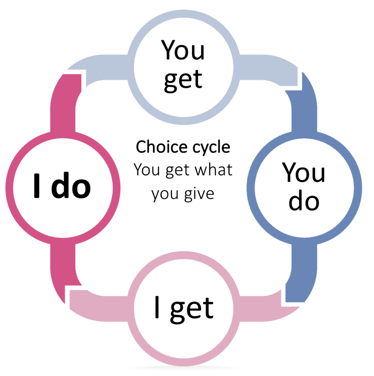 Choice cycle